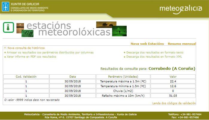 datos-meteogalicia-corrubedo-30-septiembre-2018.jpg